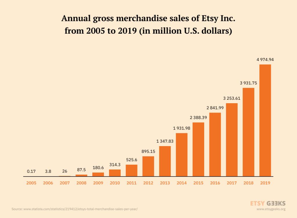 Etsy Sale Statistics