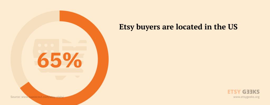 Etsy Buyer Location